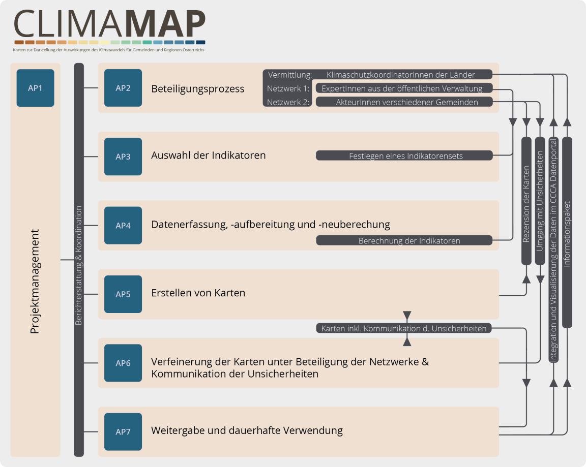 150825_klimamap_organigramm_draft_angepasst_ans_design_DE.png